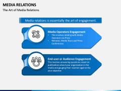 Media Relations PPT Slide 2