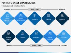 Porters value chain model PPT slide 7