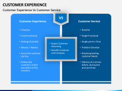 Customer Experience Management PPT Slide 13