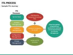 ITIL Process PPT Slide 21