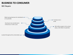 Business to Consumer PPT slide 15