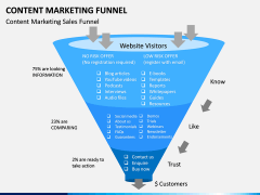 Content Marketing Funnel PPT Slide 7