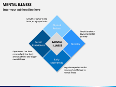 Mental illness PPT Slide 5