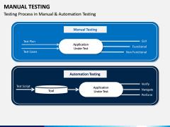 Manual Testing PPT Slide 7