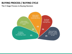 Buying Cycle PPT Slide 29
