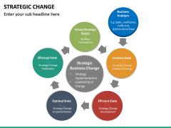 Strategic Change PPT slide 20