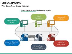 Ethical Hacking PPT Slide 18