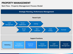 Property Management PPT Slide 8