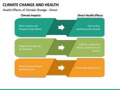 Climate Change and Health PPT Slide 16