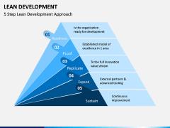Lean Development PPT Slide 3