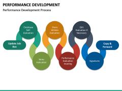 Performance Development PPT Slide 15
