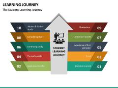 Learning Journey PPT Slide 18