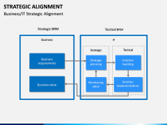 Strategic Alignment PPT Slide 17