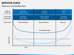 Bathtub Curve PPT Slide 5