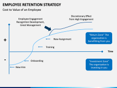 Employee Retention Strategy PPT slide 18