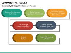 Commodity Strategy PPT Slide 12