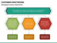 Customer Expectations PPT Slide 42