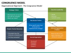 Congruence Model PPT Slide 19