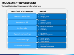 Management Development PPT slide 10