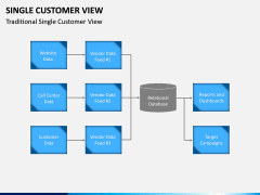 Single Customer View PPT Slide 11
