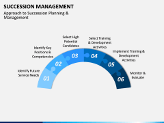 Succession Management PPT Slide 4