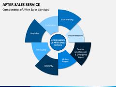 After Sales Service PPT slide 5
