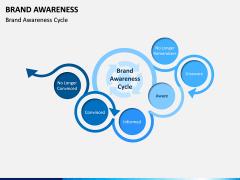 Brand Awareness PPT Slide 1