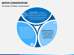 Water Conservation PPT Slide 7