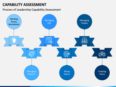 Capability Assessment PPT Slide 4