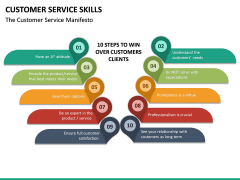Customer Service Skills PPT Slide 31