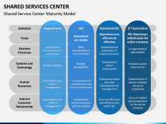 Shared Services Center PPT Slide 2