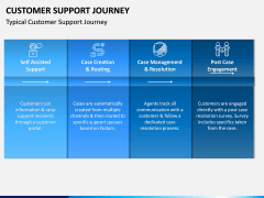 Customer Support Journey PPT Slide 1
