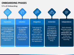 Onboarding Phases PPT Slide 2
