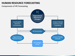 HR Forecasting PPT Slide 3