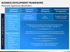 Business Development Framework PPT Slide 6