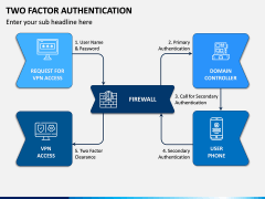 Two Factor Authentication PPT Slide 6