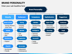 Brand Personality PPT Slide 1