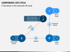 Corporate Lifecycle PPT Slide 5