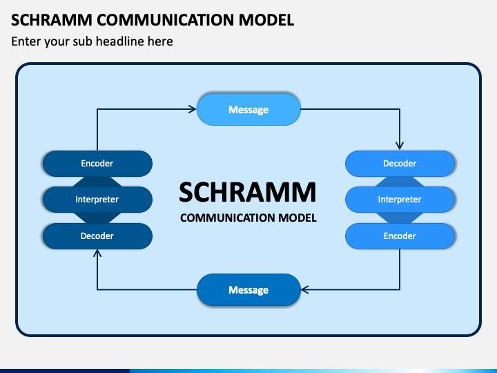 Schramm Communication Model PPT Slide 1