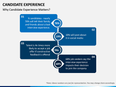 Candidate Experience PPT Slide 3