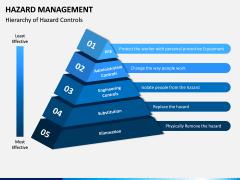 Hazard Management PPT Slide 5