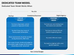 Dedicated Team Model PPT Slide 3