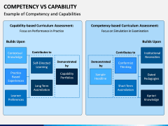 Competency Vs Capability PPT Slide 6