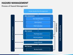 Hazard Management PPT Slide 4