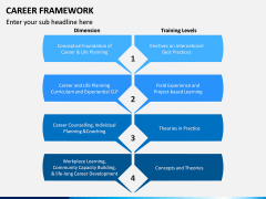 Career Framework PPT Slide 4