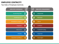 Employee Centricity PPT Slide 5