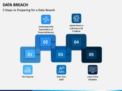 Data Breach PPT Slide 10