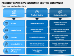 Product Centric Vs Customer Centric Companies PPT Slide 1