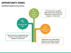 Opportunity Zones PPT Slide 17