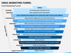 Email Marketing Funnel PPT Slide 3
